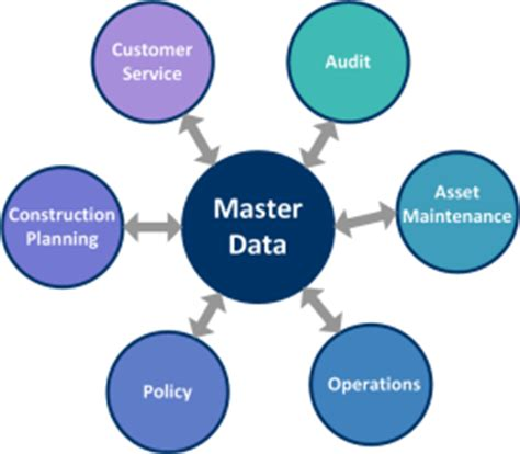 Master thesis it management systems